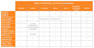 Marketing Automation Comparison Chart A Guide To Inbound Vs Outbound Marketing