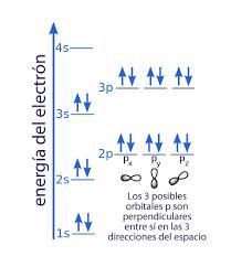 Qué dice el Principio de Exclusión de Pauli? - Curiosoando