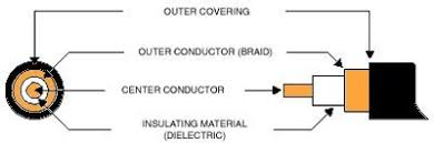 leads direct fitting bnc crimp connectors coax construction