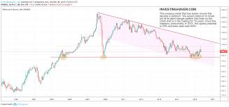 Platinum Price Chart 30 Years A Platinum Price Forecast For 2020 And 2021 Investing Haven