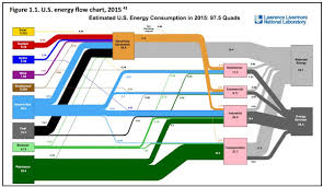 Energy Transformation Chart Doe Tracks The Changing Face Of The Utility Industry