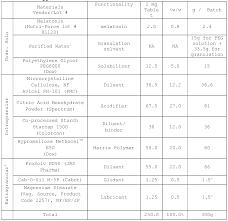 1 Mg Melatonin Dosage Chart Related Keywords Suggestions