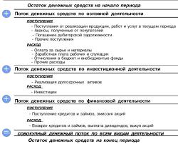 Анализ денежных потоков на предприятии на примере ООО Парус Структурно логическая схема анализа денежных средств прямым методом