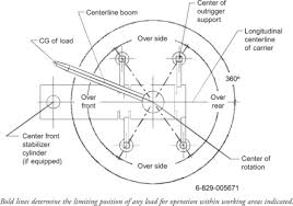How To Read A Load Chart Crane Load Charts How To Use A