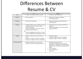 Beautiful Turn Resume Into Cv Pictures - Simple resume Office .