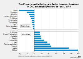 Chart Of The Week The Us Is The Leader In Co2 Emissions