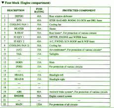 2004 mazda mpv fuse diagram wiring diagram libraries 2004 mazda mpv fuse diagram wiring diagrams u20222004 mazda mpv hood fuse box map 300x285