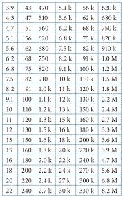 Standard 1 Resistor Values Chart Resistor Standard Values E12 Why The Numbers Standard