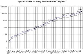 Rune Hunting Diablo Wiki