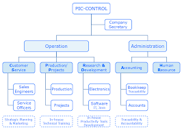 Electronic Engineering Company Singapore Pic Control