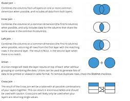 Types Of Sql Joins Venn Diagram Joining Disparate Data Sources In Layering Tutorial By Chartio
