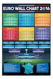 Uefa Euro 2016 Football Wall Chart Poster Iposters Uefa