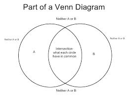 Venn Diagram In Maths Venn Diagram Worksheet Math Kookenzo Com