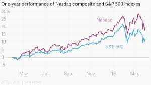 Nasdaq 10 Year Chart One Year Performance Of Nasdaq Composite And S P 500 Indexes