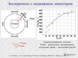 Презентация на тему В В Приходько Удержание анизотропных  8 Эксперимент