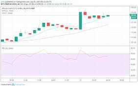 Bitcoin Cash Monero And Litecoin Price Prediction And