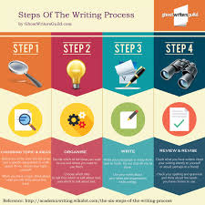 steps of the writing process ly steps of the writing process infographic