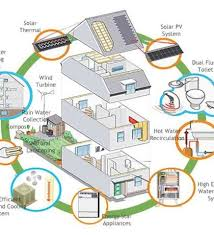 Small Picture Zero Energy Home Plans Energy Efficient Home Designs Efficient