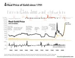 the real price of gold since visualizing economics the real price of gold since 1791