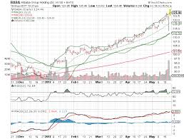 3 Big Stock Charts For Friday Alibaba Group Holding Ltd