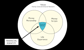 Identity Venn Diagram Money Conversation Venn Diagram The Money Conversation