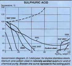 Sulfuric Acid Vapor Pressure Chart Article Selection Of Stainless Steels For Handling