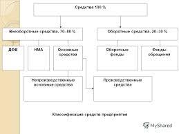 Презентация на тему Основные средства и производственные  2 Средства