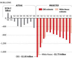 Bush Deficit Vs Obama Deficit In Pictures