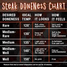 Steak Doneness Chart New Steak Doneness Chart Thestayathomechef Com