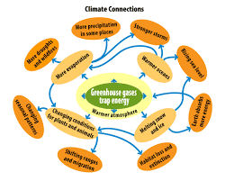 Differences Between Weather And Climate Venn Diagram Climate Concepts A Students Guide To Global Climate Change Us Epa