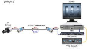 ip cameras over coax eoc ip cameras over coax installation diagram