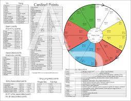 75 Acupuncture 5 Element Chart