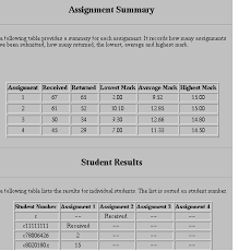 three generations of online assignment management other changes from the manual online assignment management system included a new marker and the fact that all the online assignments were submitted using