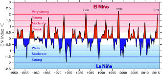 Cold Index Chart Nino Sst Indices Nino 1 2 3 3 4 4 Oni And Tni Ncar