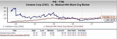 Should Value Investors Pick Centene Corporation Cnc Stock