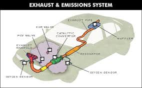 automechanic car starter system car exhaust system mufflers