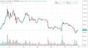 Bitcoin Daily Chart Alert Bulls Make A Stand This Week
