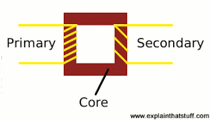 how do electricity transformers work? explain that stuff step down transformer definition at Step Down Transformer Diagram