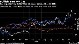 Will Natural Gas Go On Another Run In 2017 Oilprice Com
