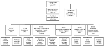Air Staff Org Chart Usaf Org Chart Related Keywords Suggestions Usaf Org