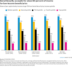 Nine Charts About The Future Of Retirement Urban Institute