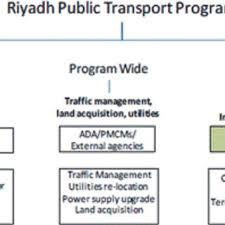 Metro Organization Chart Organizational Chart Of The Riyadh Public Transport Program