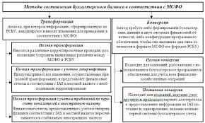 Методы и последовательность составления бухгалтерского баланса в  Методы составления бухгалтерского баланса в соответствии с МСФО 5