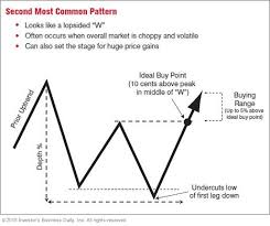 Stock Chart Up The Three Most Common Chart Patterns Page 2 Stock News