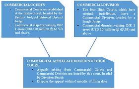 Indian Jurisdiction Chart 74 Matter Of Fact Indian Court System Flow Chart