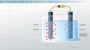 faraday s laws of electrolysis definition equation lesson transcript study com