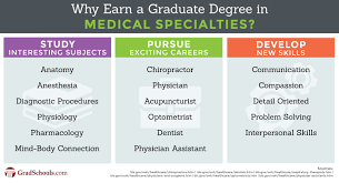 medical specialties graduate programs graduate degrees medical specialties graduate programs