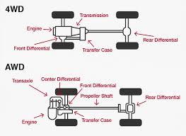 Driveshaft Problems Parts Matter