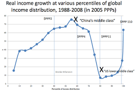 Elephant Chart Inequality Recent History In One Chart The New York Times