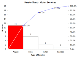 Pareto Chart Analysis Example Pareto Analysis Pareto Chart Example Pareto Case Study